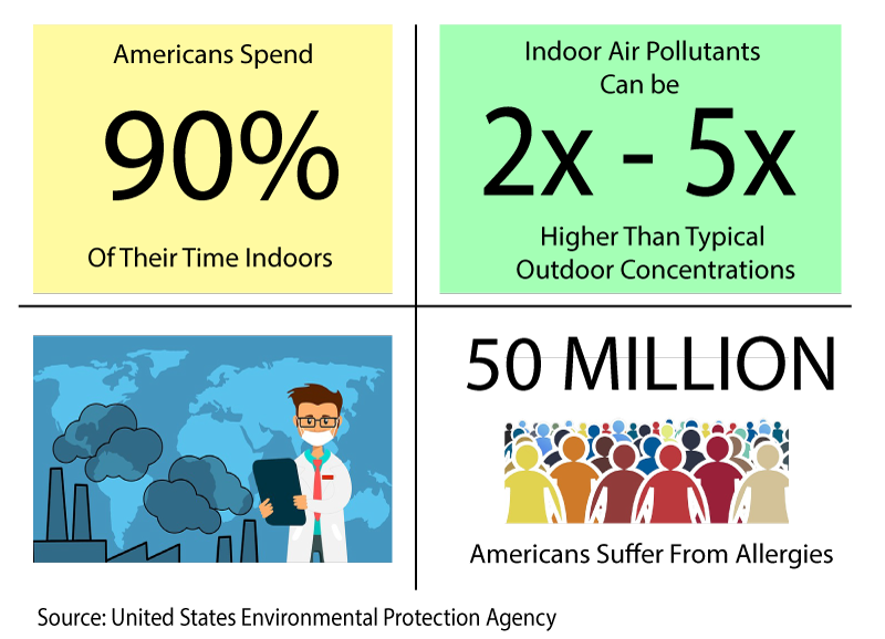 air pollution stats